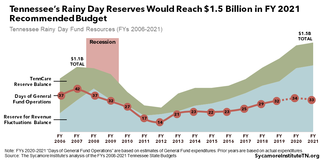 Tennessee's Rainy Day Reserves Would Reach $1.5 Billion in FY 2021 Recommended Budget