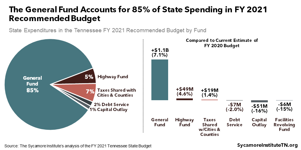The General Fund Accounts for 85% of State Spending in FY2021 Recommended Budget