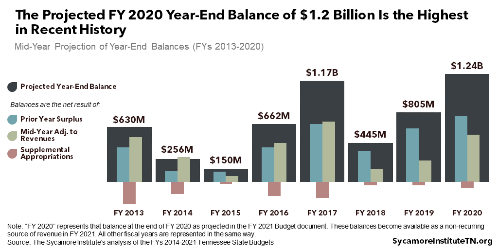 The Projected FY 2020 Year-End Balance of $1.2 Billion Is the Highest in Recent History