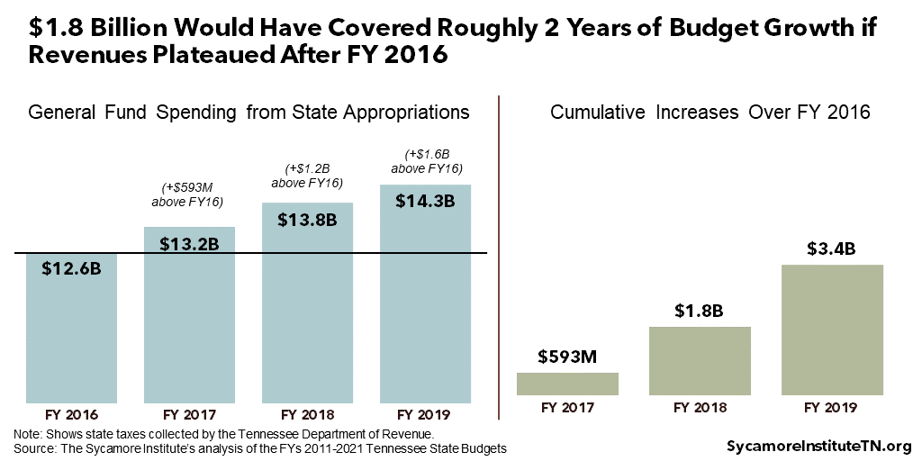 $1.8 Billion Would Have Covered Roughly 2 Years of Budget Growth if Revenues Plateaued After FY 2016