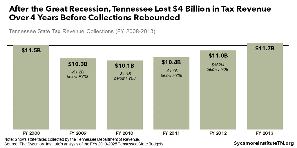After the Great Recession, Tennessee Lost $4 Billion in Tax Revenue Over 4 Years Before Collections Rebounded