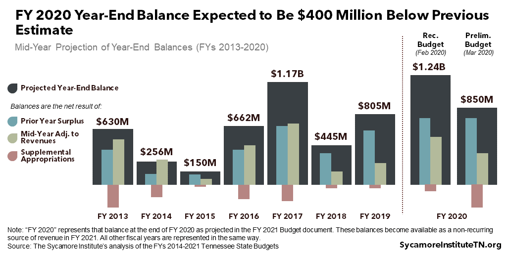 FY 2020 Year-End Balance Expected to Be $400 Million Below Previous Estimate