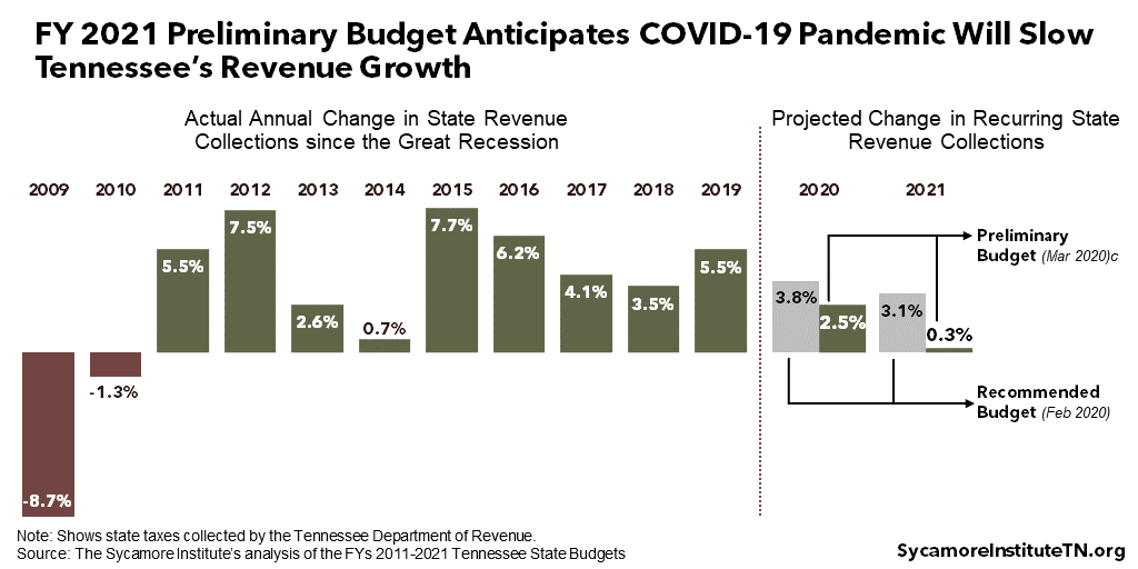 FY 2021 Preliminary Budget Anticipates COVID-19 Pandemic Will Slow Tennessee's Revenue Growth