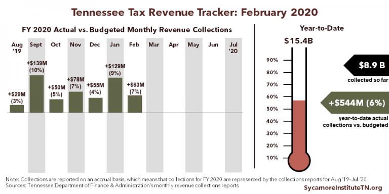 TN Tax Revenue Tracker - February 2020
