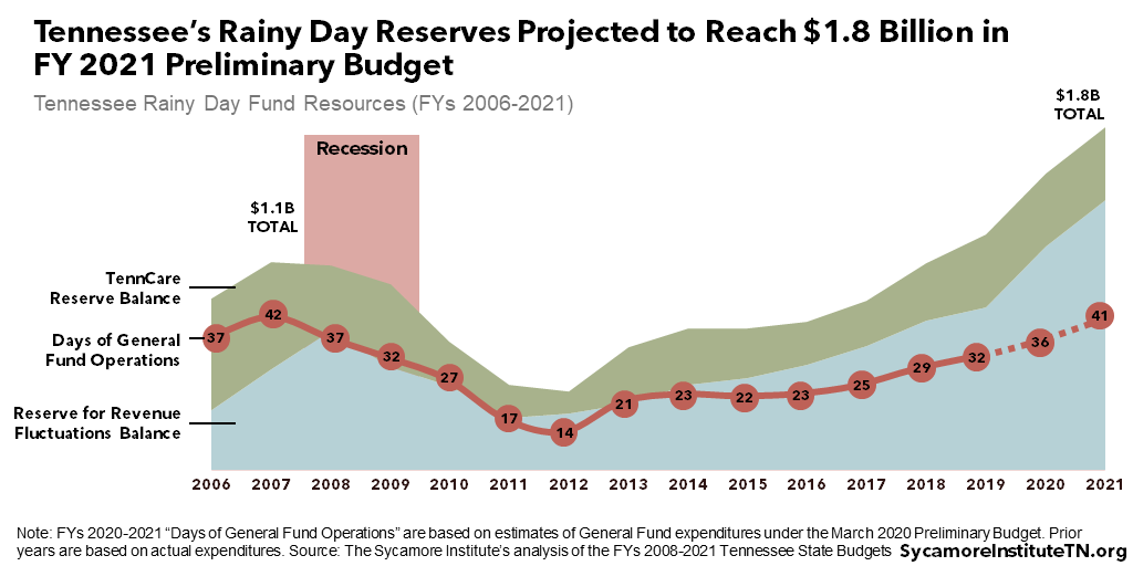 Tennessee's Rainy Day Reserves Projected to Reach $1.8 Billion in FY 2021 Preliminary Budget