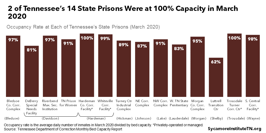 2 of Tennessee's 14 State Prisons Were at 100% Capacity in March 2020