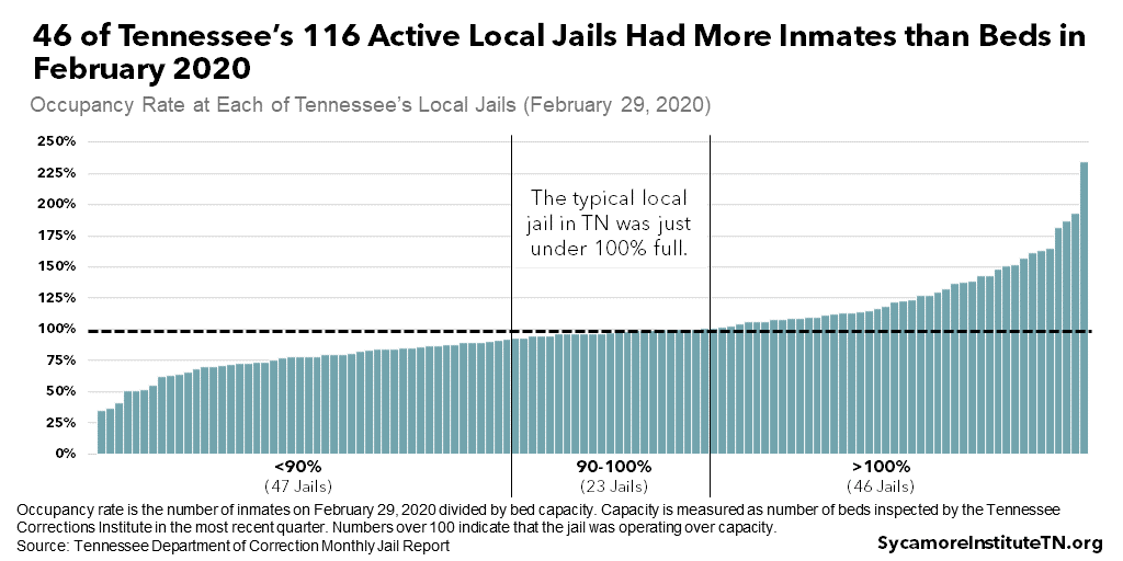 46 of Tennessee's 116 Active Local Jails Had More Inmates than Beds in February 2020