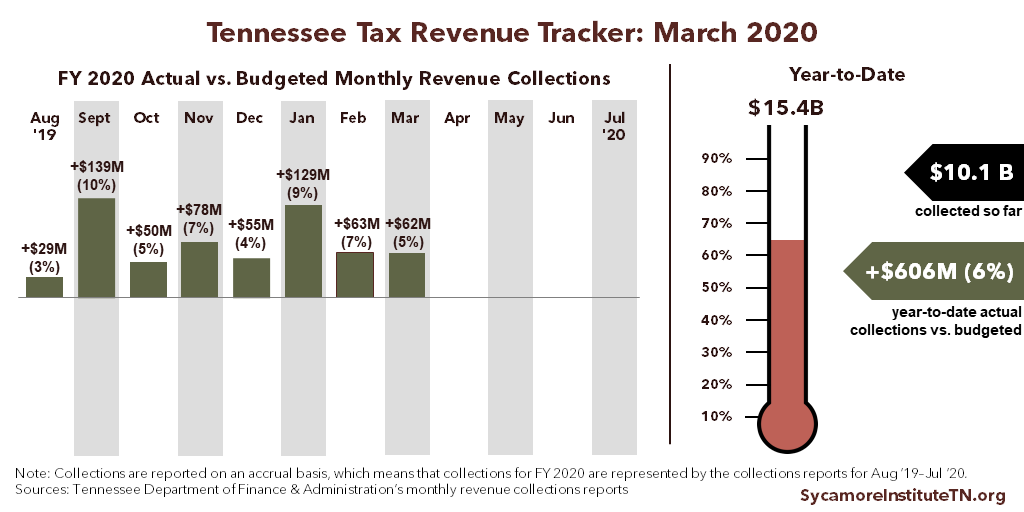 TN Tax Revenue Tracker - March 2020