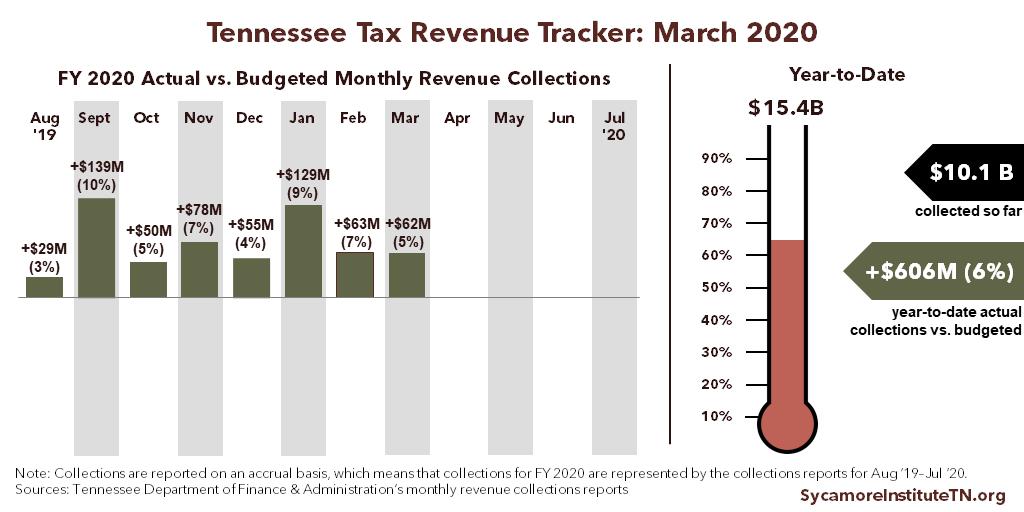 TN Tax Revenue Tracker - March 2020