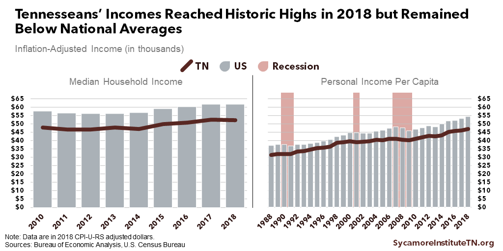 Tennesseans' Incomes Reached Historic Highs in 2018 but Remained Below National Averages