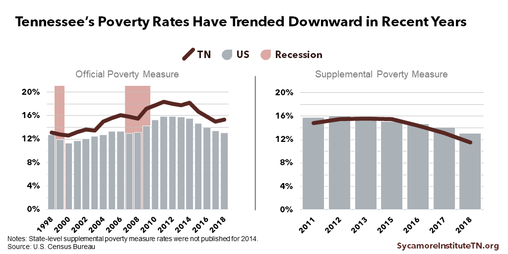 Tennessee's Poverty Rates Have Trended Downward in Recent Years