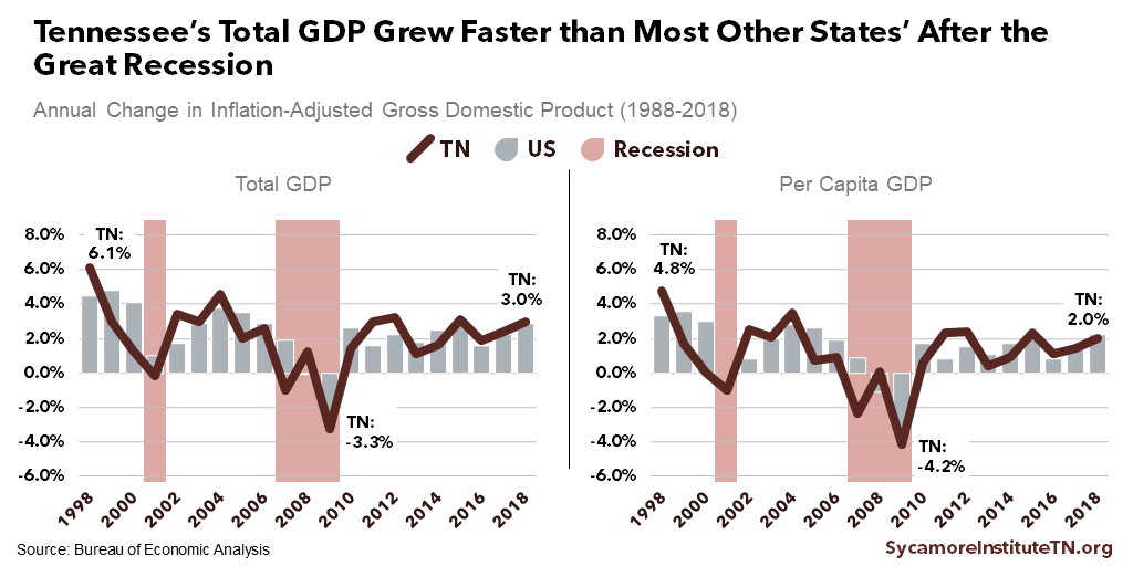 Tennessee's Total GDP Grew Faster than Most Other States' After the Great Recession