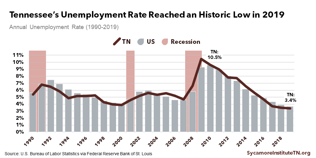 Tennessee's Unemployment Rate Reached an Historic Low in 2019
