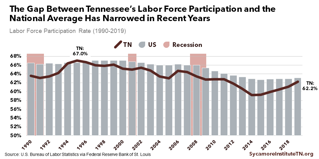 The Gap Between Tennessee's Labor Force Participation and the National Average Has Narrowed in Recent Years
