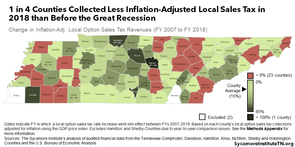 1 in 4 Counties Collected Less Inflation-Adjusted Local Sales Tax in 2018 than Before the Great Recession