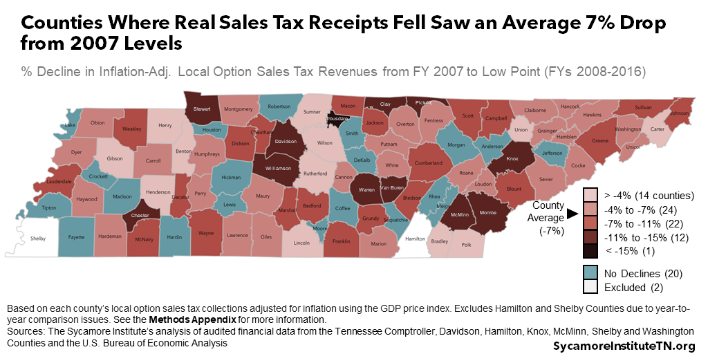 Counties Where Real Sales Tax Receipts Fell Saw an Average 7% Drop from 2007 Levels