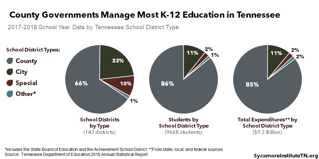 County Governments Manage Most K-12 Education in Tennessee