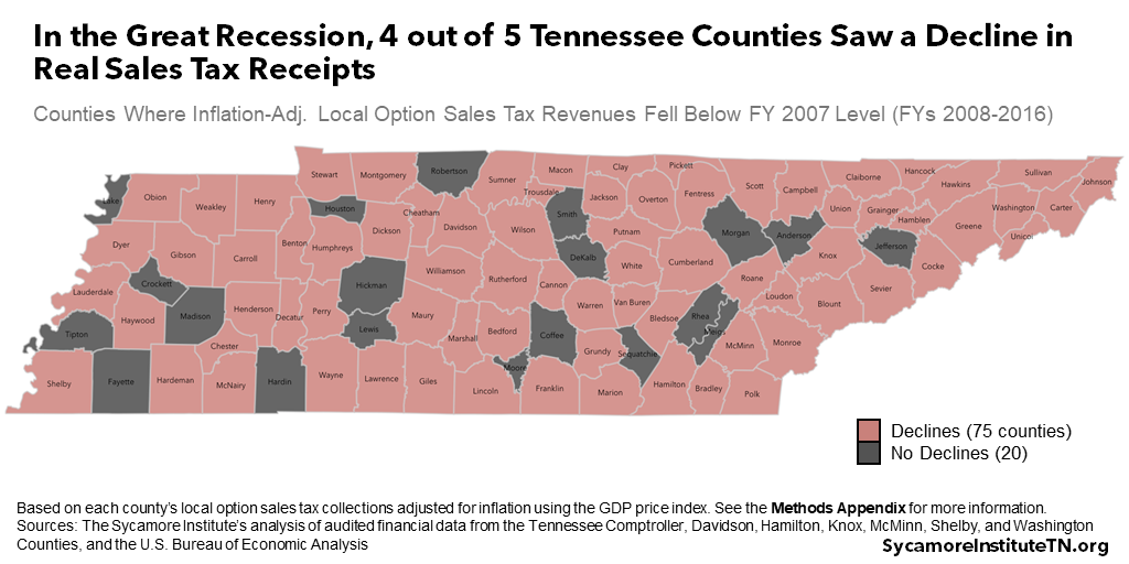 In the Great Recession, 4 out of 5 Tennessee Counties Saw a Decline in Real Sales Tax Receipts