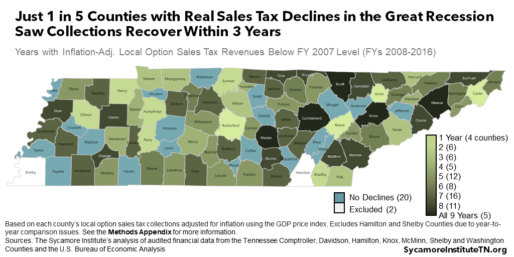 Just 1 in 5 Counties with Real Sales Tax Declines in the Great Recession Saw Collections Recover Within 3 Years