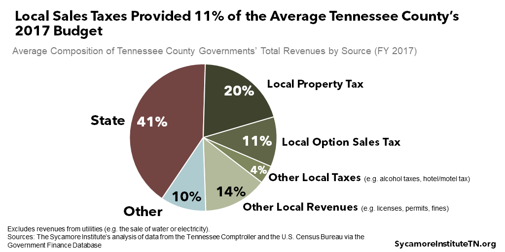 Local Sales Taxes Provided 11% of the Average Tennessee County's 2017 Budget