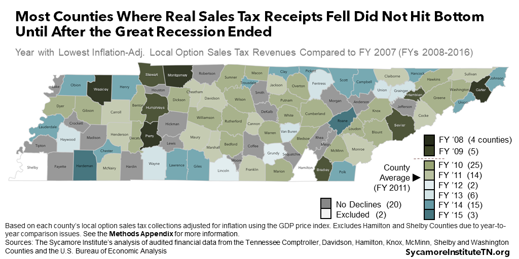 Most Counties Where Real Sales Tax Receipts Fell Did Not Hit Bottom Until After the Great Recession Ended
