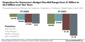 Projections for Tennessee's Budget Shortfall Range from $1 Billion to $2.5 Billion over Two Years