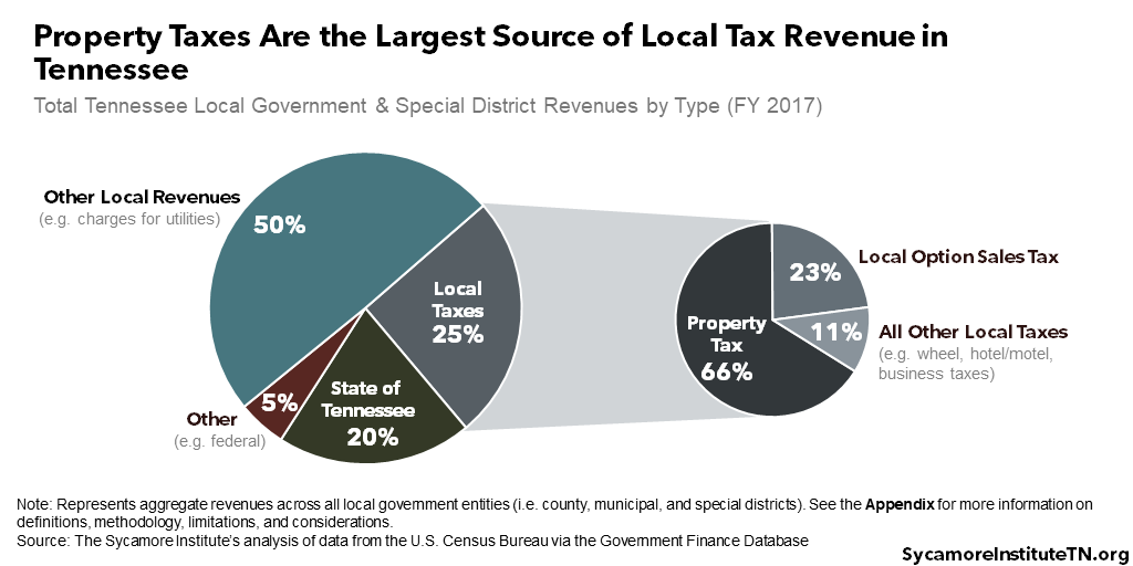 Property Taxes Are the Largest Source of Local Tax Revenue in Tennessee
