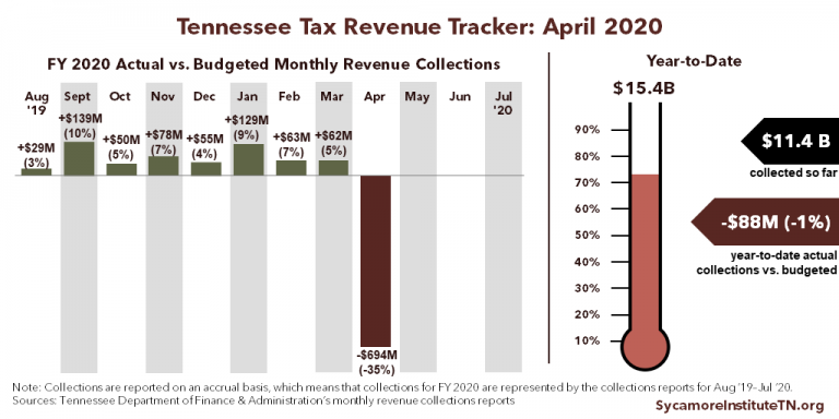 TN Tax Revenue Tracker - April 2020