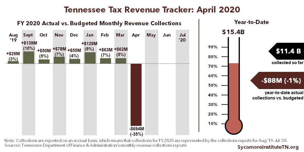 TN Tax Revenue Tracker - April 2020