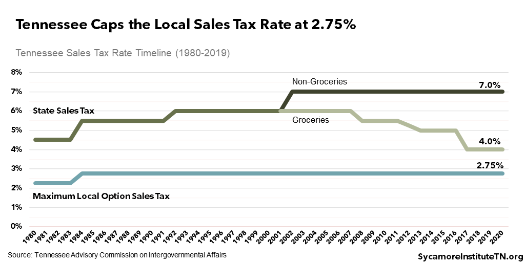 Tennessee Caps the Local Sales Tax Rate at 2.75%