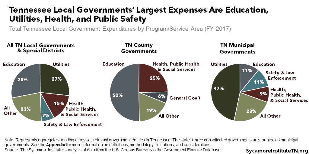 Tennessee Local Governments' Largest Expenses Are Education, Utilities, Health, and Public Safety