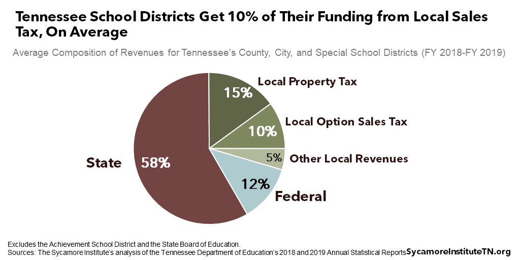 Tennessee School Districts Get 10% of Their Funding from Local Sales Tax, On Average