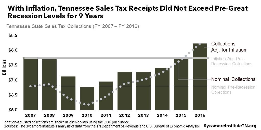 With Inflation, Tennessee Sales Tax Receipts Did Not Exceed Pre-Great Recession Levels for 9 Years