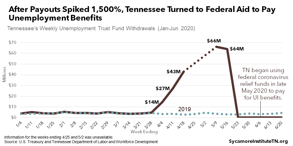 After Payouts Spiked 1,500%, Tennessee Turned to Federal Aid to Pay Unemployment Benefits