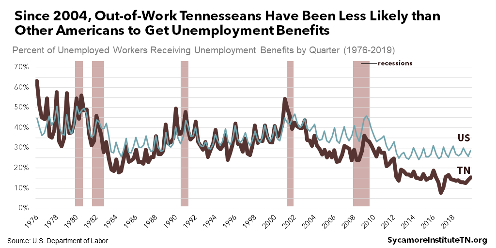 Since 2004, Out-of-Work Tennesseans Have Been Less Likely than Other Americans to Get Unemployment Benefits