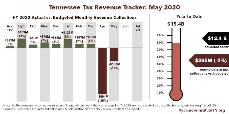 TN Tax Revenue Tracker - May 2020