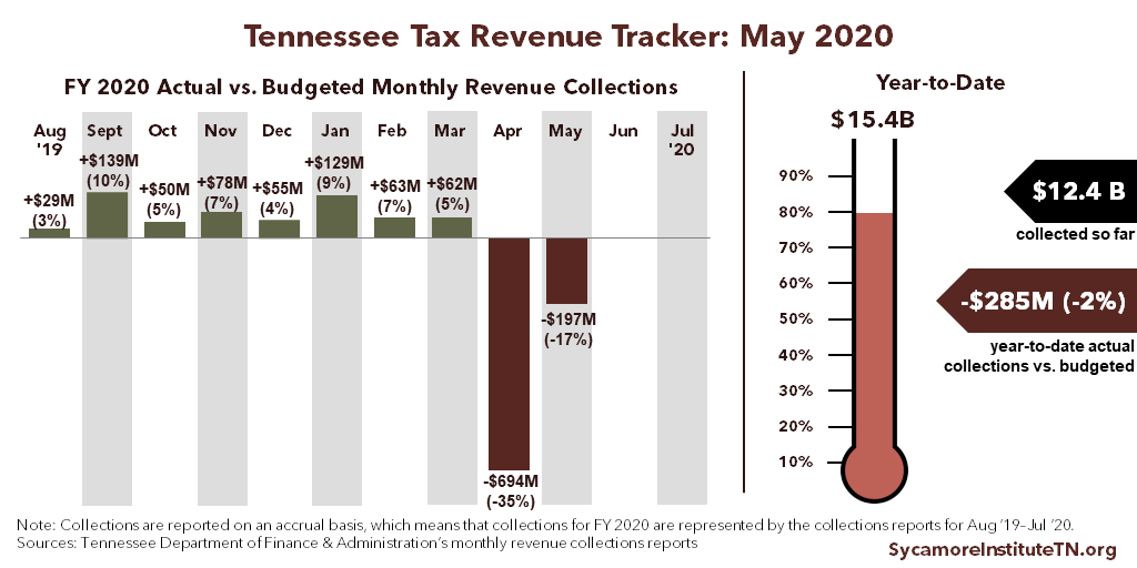TN Tax Revenue Tracker - May 2020
