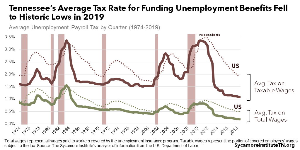 Tennessee's Average Tax Rate for Funding Unemployment Benefits Fell to Historic Lows in 2019