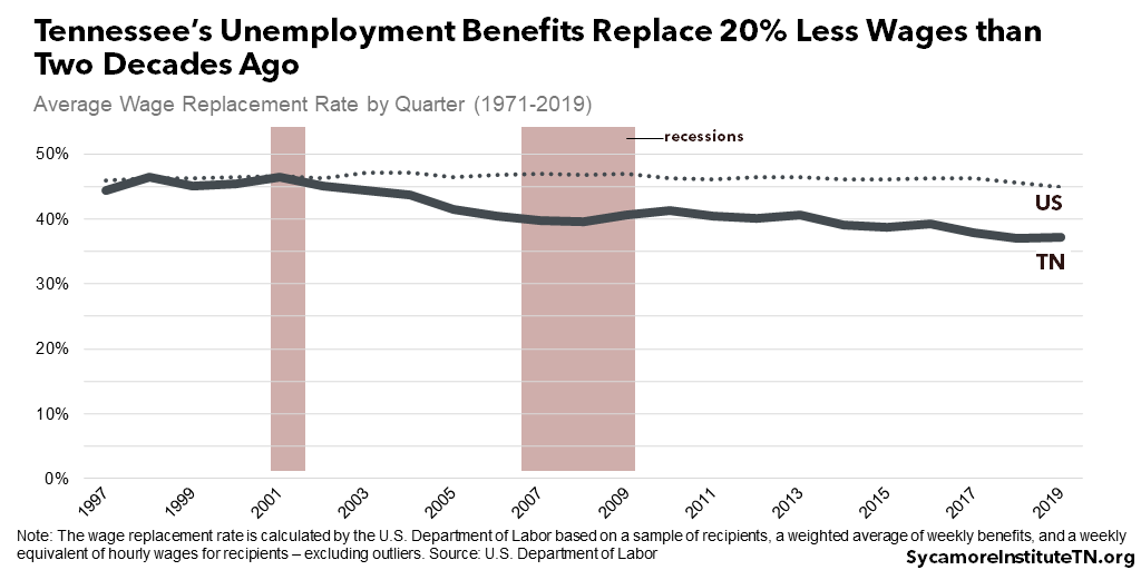 Tennessee's Unemployment Benefits Replace 20% Less Wages than Two Decades Ago