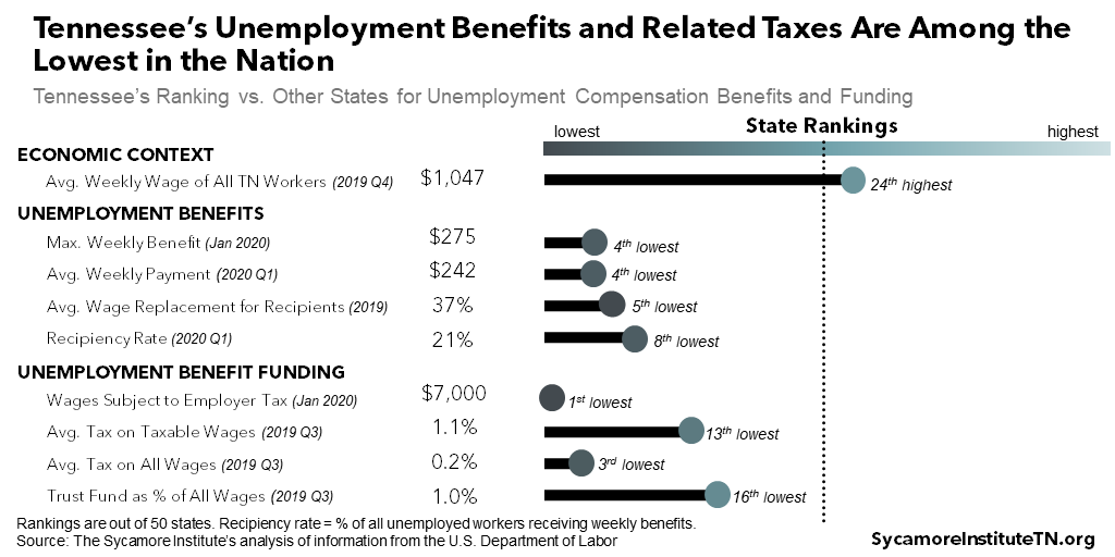 Tennessee's Unemployment Benefits and Related Taxes Are Among the Lowest in the Nation