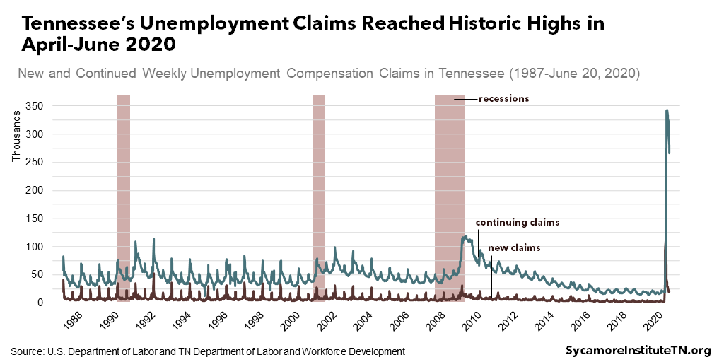 Tennessee's Unemployment Claims Reached Historic Highs in April-June 2020