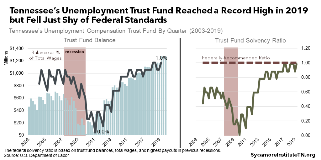Tennessee's Unemployment Trust Fund Reached a Record High in 2019 but Fell Just Shy of Federal Standards