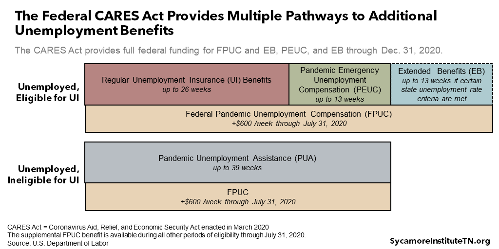 The Federal CARES Act Provides Multiple Pathways to Additional Unemployment Benefits