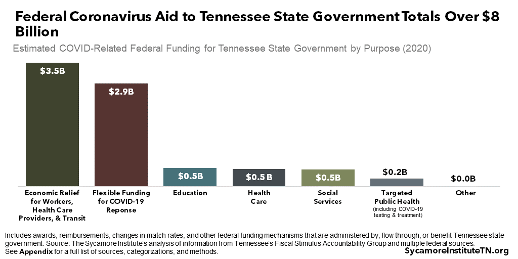 Federal Coronavirus Aid to Tennessee State Government Totals Over $8 Billion