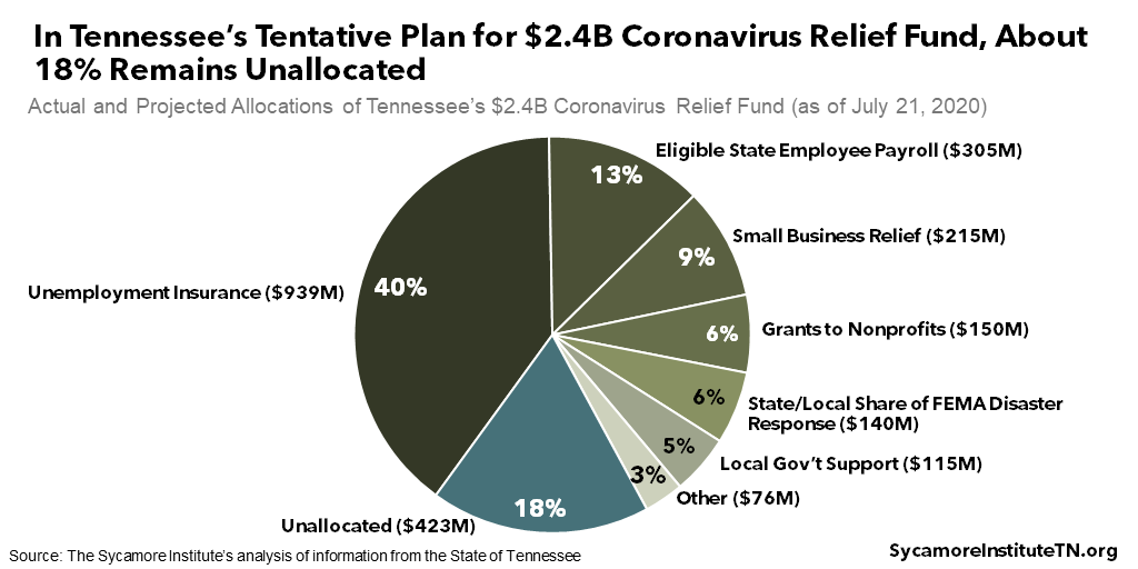 In Tennessee's Tentative Plan for $2.4B Coronavirus Relief Fund, About 18% Remains Unall