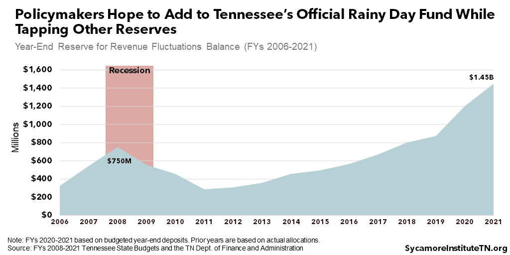 Policymakers Hope to Add to Tennessee's Official Rainy Day Fund While Tapping Other Reserves