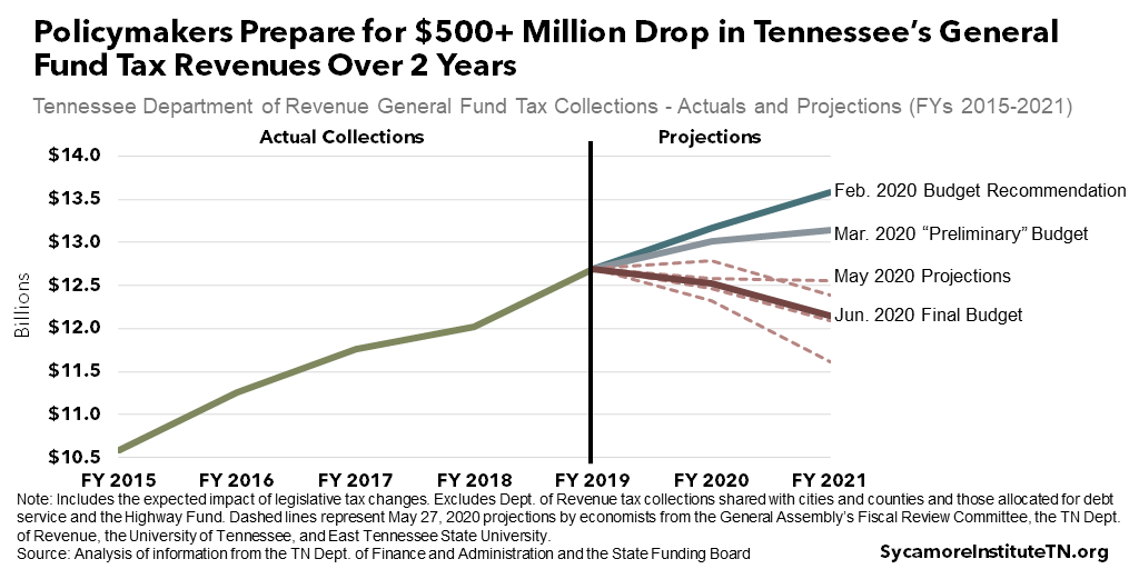 Policymakers Prepare for $500+ Million Drop in Tennessee's General Fund Tax Revenues Over 2 Years