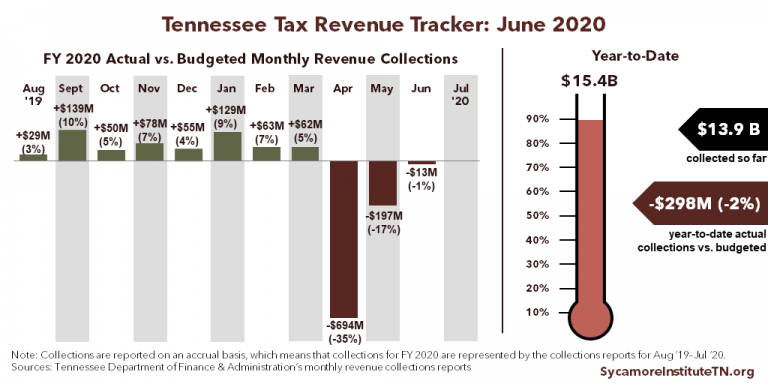TN Tax Revenue Tracker - June 2020