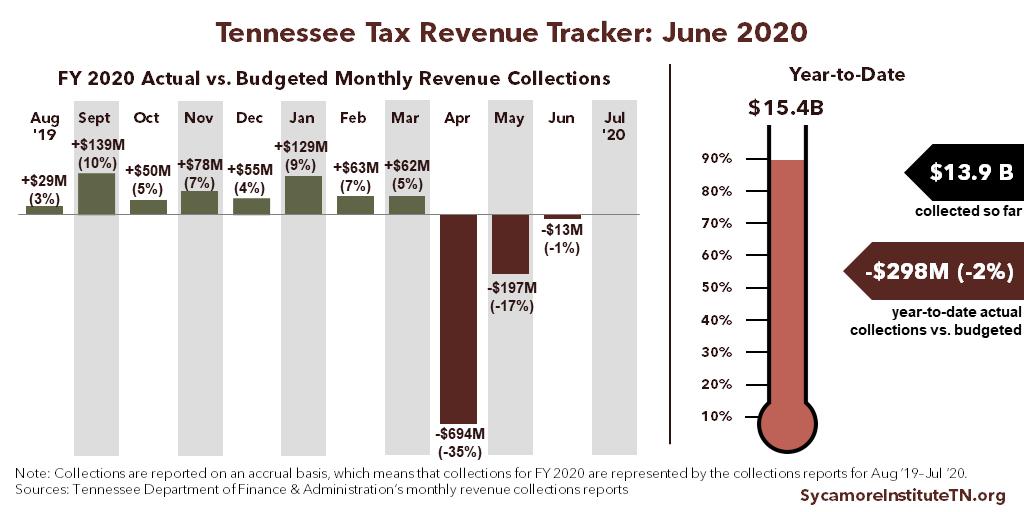 TN Tax Revenue Tracker - June 2020