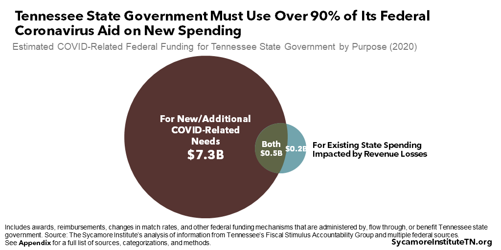 Tennessee State Government Must Use Over 90% of Its Federal Coronavirus Aid on New Spend